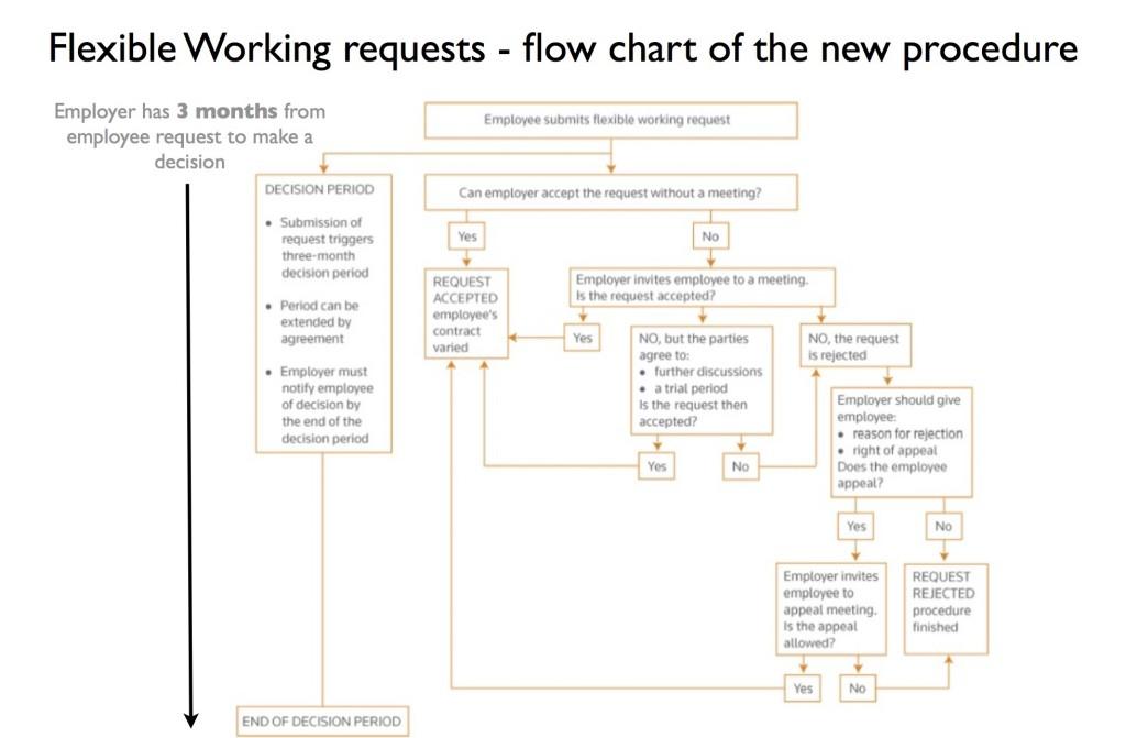 Flexible Working requests, flow chart of the new procedures