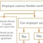 Flexible working requests flow -chart new procedures