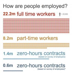 Source: Labour Force Survey, April 2014/ONS