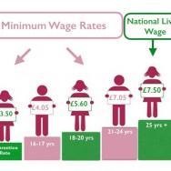National Minimum Wage, National Living Wage & rates 2017 explained