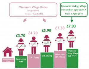 National Minimum Wage National Living Wage 2018 Explained