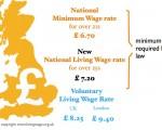 National Minimum wage New National Living Wage