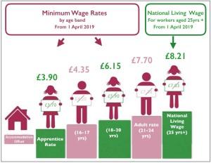 National Minimum wage National Living Wage 2019 explained